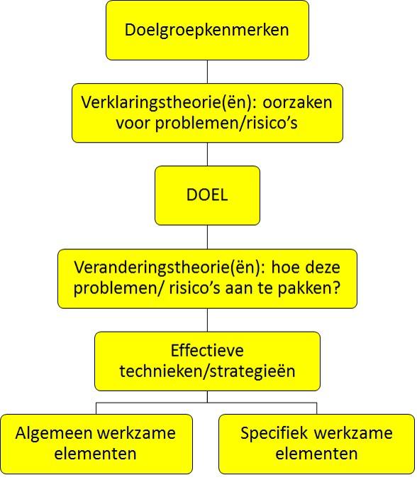 denkschema werkzame elementen